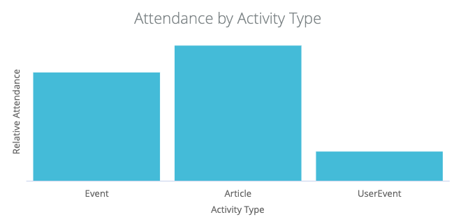 attendance by activity type
